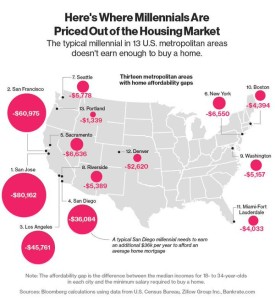 Priced out of housing market